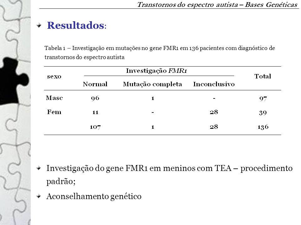 Tabela 1 – Investigação em mutações no gene FMR1 em 136 pacientes com diagnóstico de transtornos do espectro autista Transtornos do espectro autista –