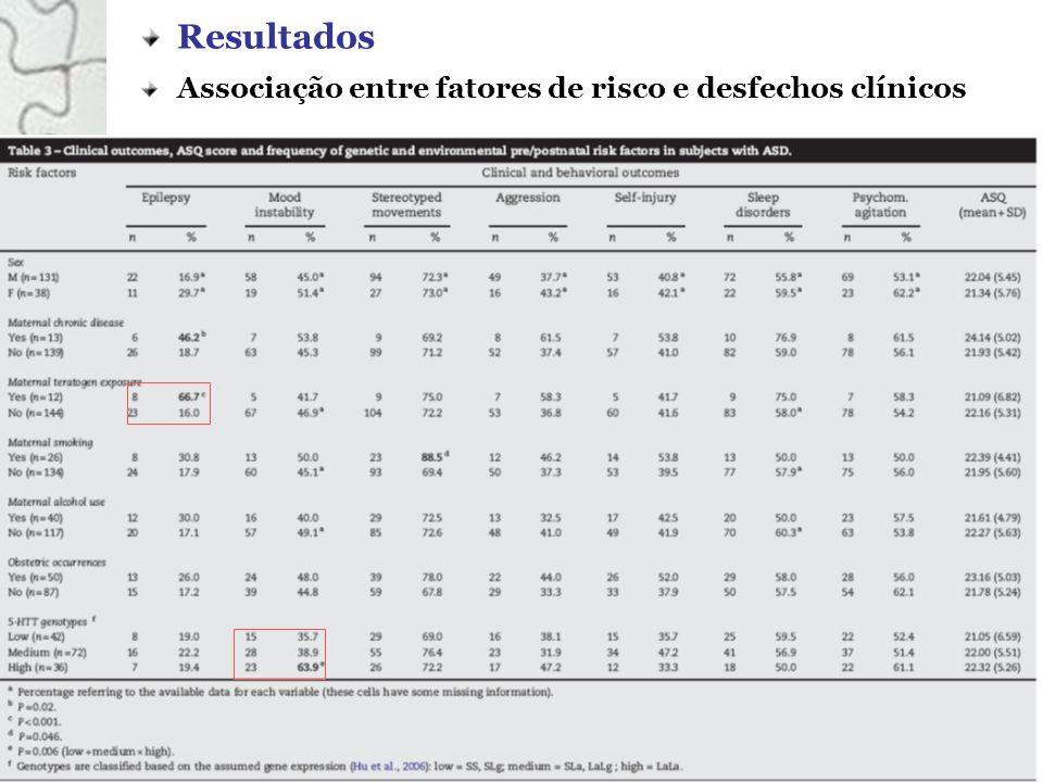 Resultados Associação entre fatores de risco e desfechos clínicos