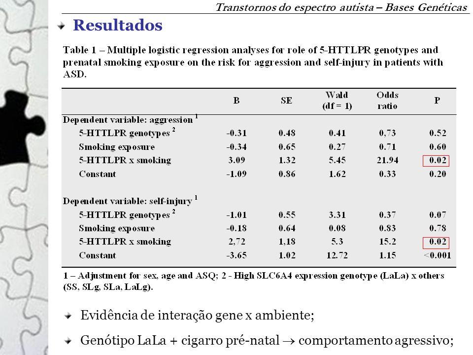 Resultados Evidência de interação gene x ambiente; Genótipo LaLa + cigarro pré-natal comportamento agressivo; Transtornos do espectro autista – Bases