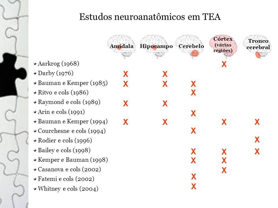 Estudos neuroanatômicos em TEA Aarkrog (1968) Darby (1976) Bauman e Kemper (1985) Ritvo e cols (1986) Raymond e cols (1989) Arin e cols (1991) Bauman