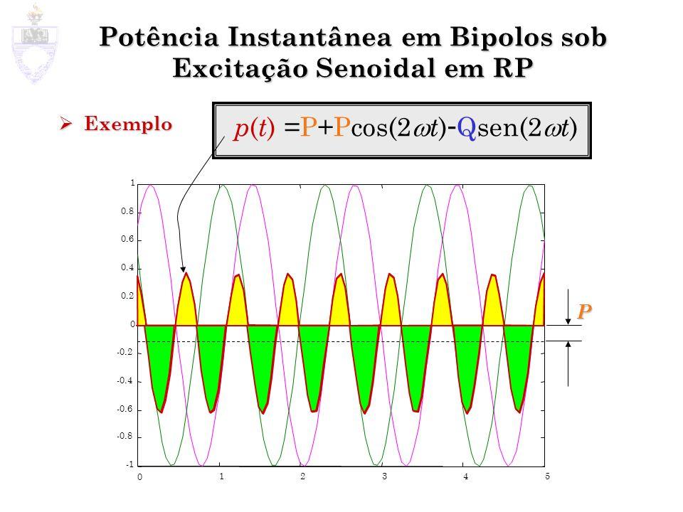 Potência Instantânea em Bipolos sob Excitação Senoidal em RP Exemplo Exemplo 0 1 2 3 4 5 -0.8 -0.6 -0.4 -0.2 0 0.2 0.4 0.6 0.8 1 p ( t ) =P+Pcos(2 t )