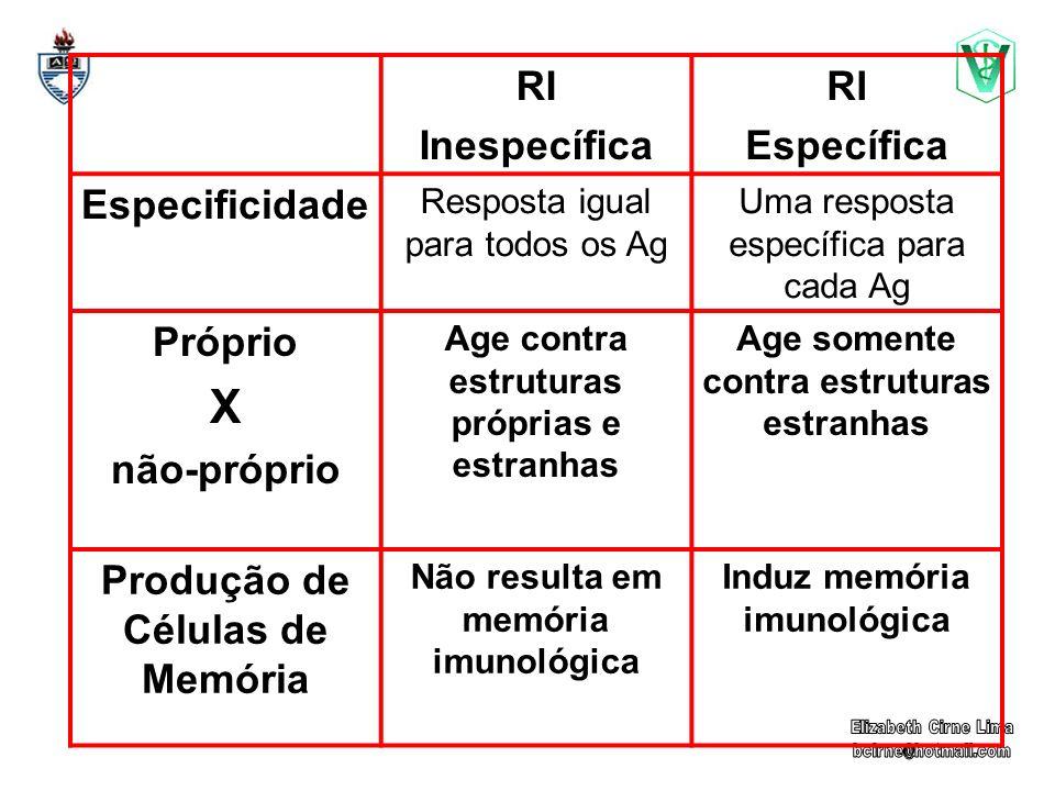 RI Inespecífica RI Específica Especificidade Resposta igual para todos os Ag Uma resposta específica para cada Ag Próprio X não-próprio Age contra est