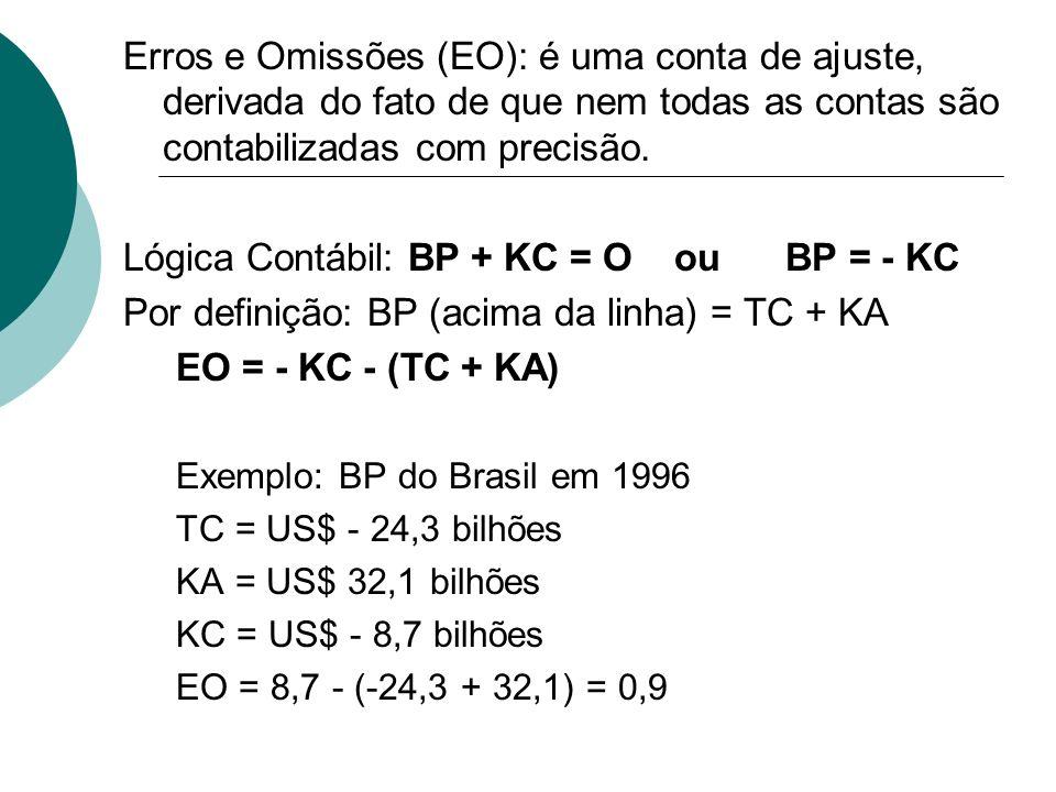 Erros e Omissões (EO): é uma conta de ajuste, derivada do fato de que nem todas as contas são contabilizadas com precisão. Lógica Contábil: BP + KC =