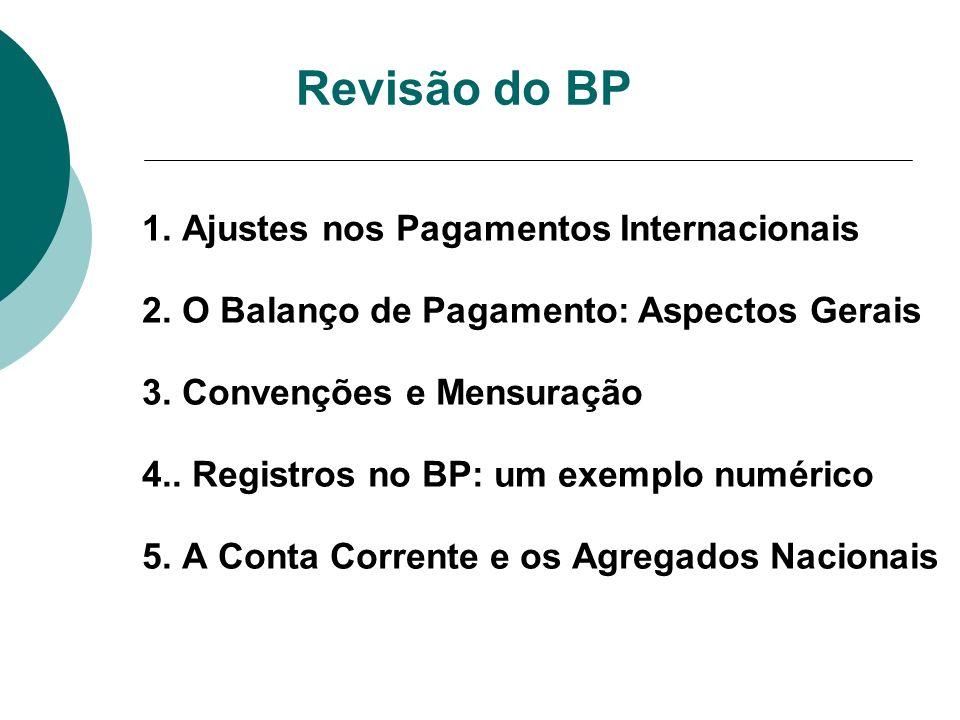 Revisão do BP 1. Ajustes nos Pagamentos Internacionais 2. O Balanço de Pagamento: Aspectos Gerais 3. Convenções e Mensuração 4.. Registros no BP: um e