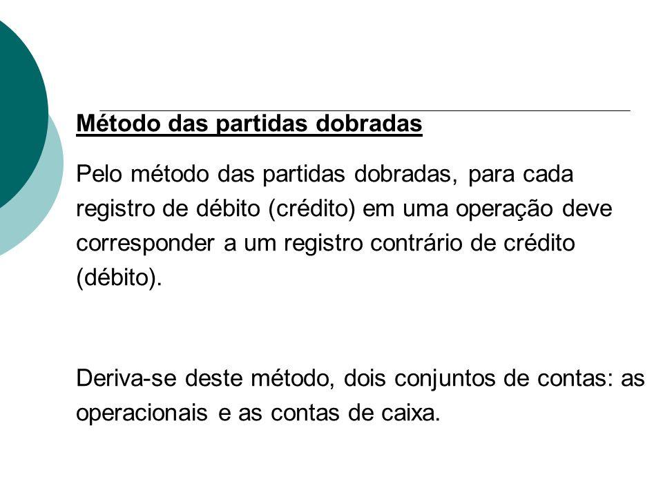Método das partidas dobradas Pelo método das partidas dobradas, para cada registro de débito (crédito) em uma operação deve corresponder a um registro