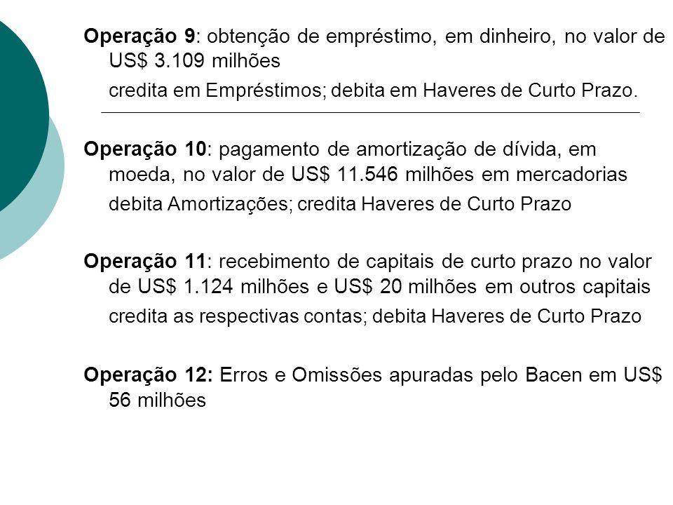 Operação 9: obtenção de empréstimo, em dinheiro, no valor de US$ 3.109 milhões credita em Empréstimos; debita em Haveres de Curto Prazo. Operação 10: