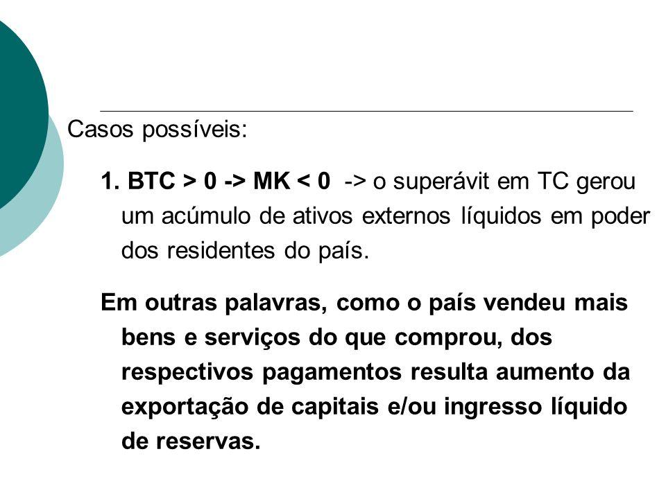 Casos possíveis: 1. BTC > 0 -> MK o superávit em TC gerou um acúmulo de ativos externos líquidos em poder dos residentes do país. Em outras palavras,