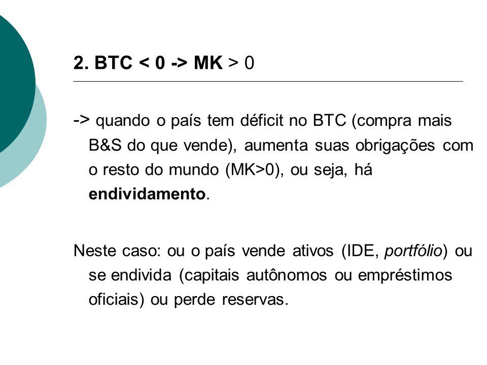 2. BTC MK > 0 -> quando o país tem déficit no BTC (compra mais B&S do que vende), aumenta suas obrigações com o resto do mundo (MK>0), ou seja, há end