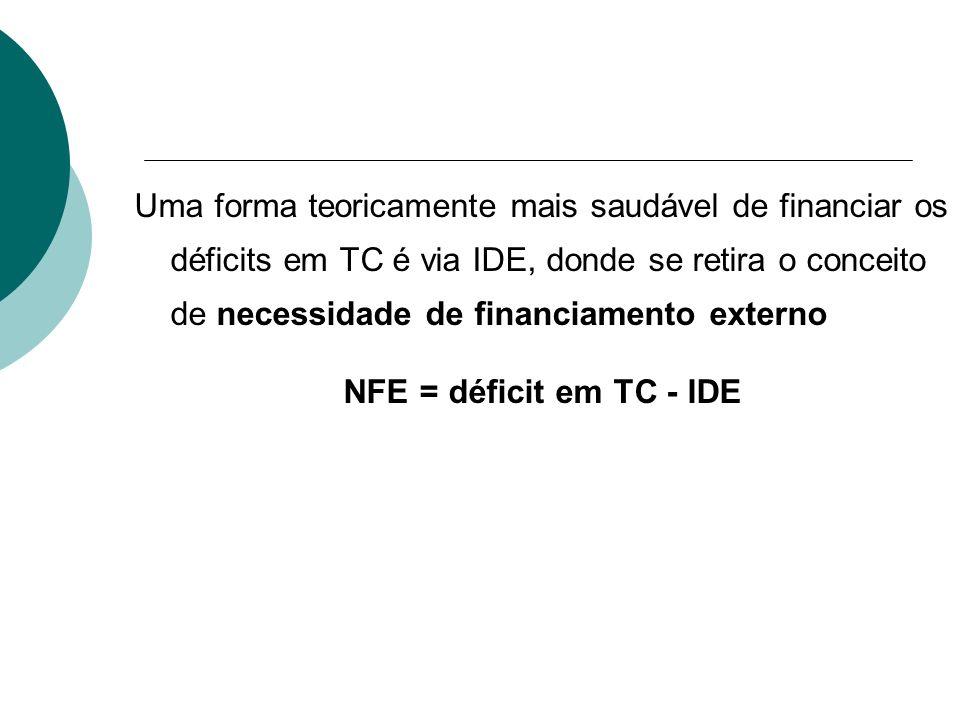 Uma forma teoricamente mais saudável de financiar os déficits em TC é via IDE, donde se retira o conceito de necessidade de financiamento externo NFE