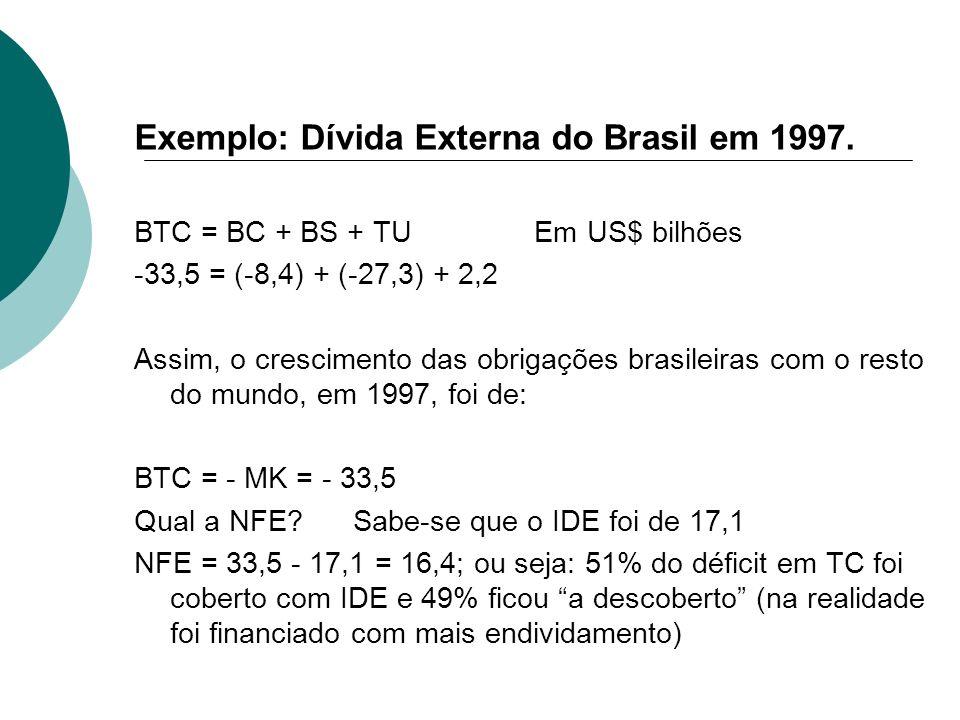 Exemplo: Dívida Externa do Brasil em 1997. BTC = BC + BS + TU Em US$ bilhões -33,5 = (-8,4) + (-27,3) + 2,2 Assim, o crescimento das obrigações brasil