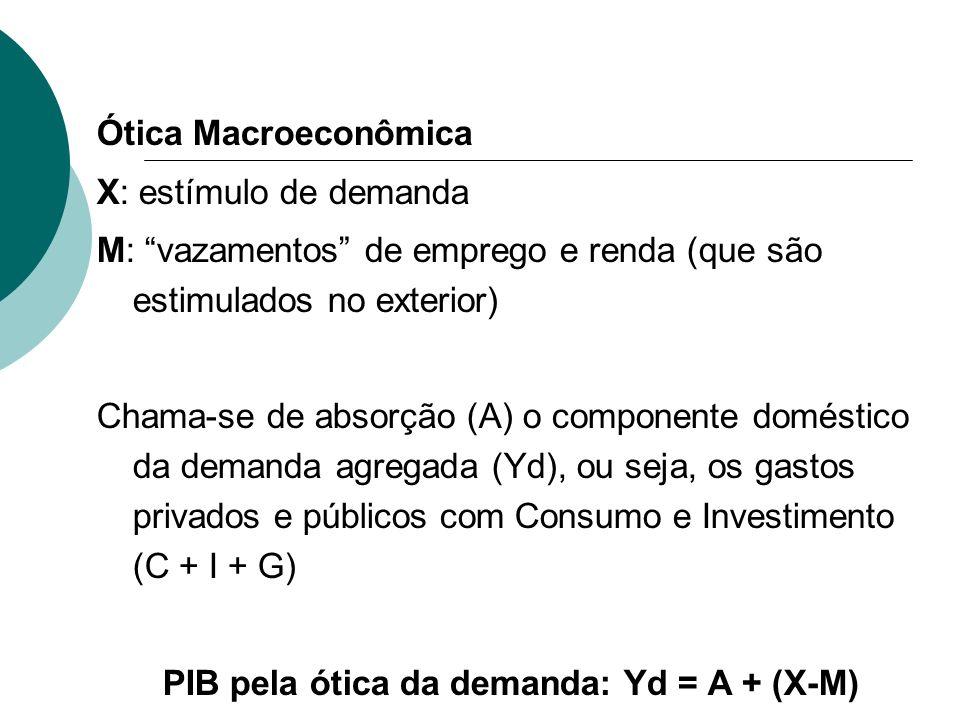 Ótica Macroeconômica X: estímulo de demanda M: vazamentos de emprego e renda (que são estimulados no exterior) Chama-se de absorção (A) o componente d