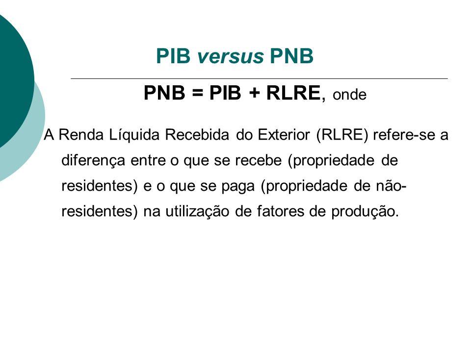 PIB versus PNB PNB = PIB + RLRE, onde A Renda Líquida Recebida do Exterior (RLRE) refere-se a diferença entre o que se recebe (propriedade de resident