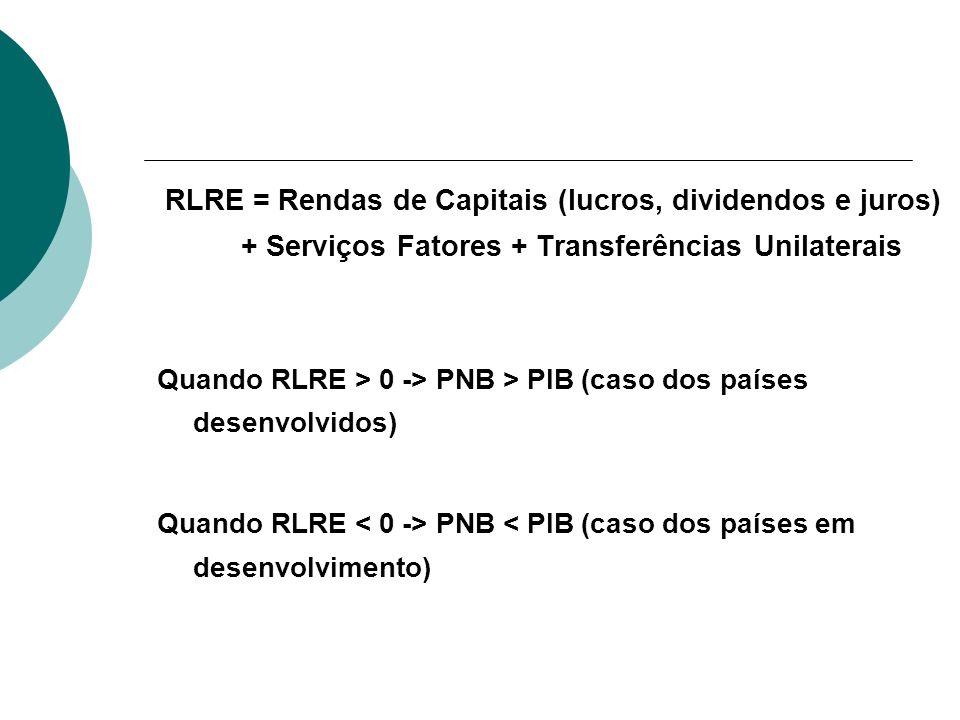 RLRE = Rendas de Capitais (lucros, dividendos e juros) + Serviços Fatores + Transferências Unilaterais Quando RLRE > 0 -> PNB > PIB (caso dos países d