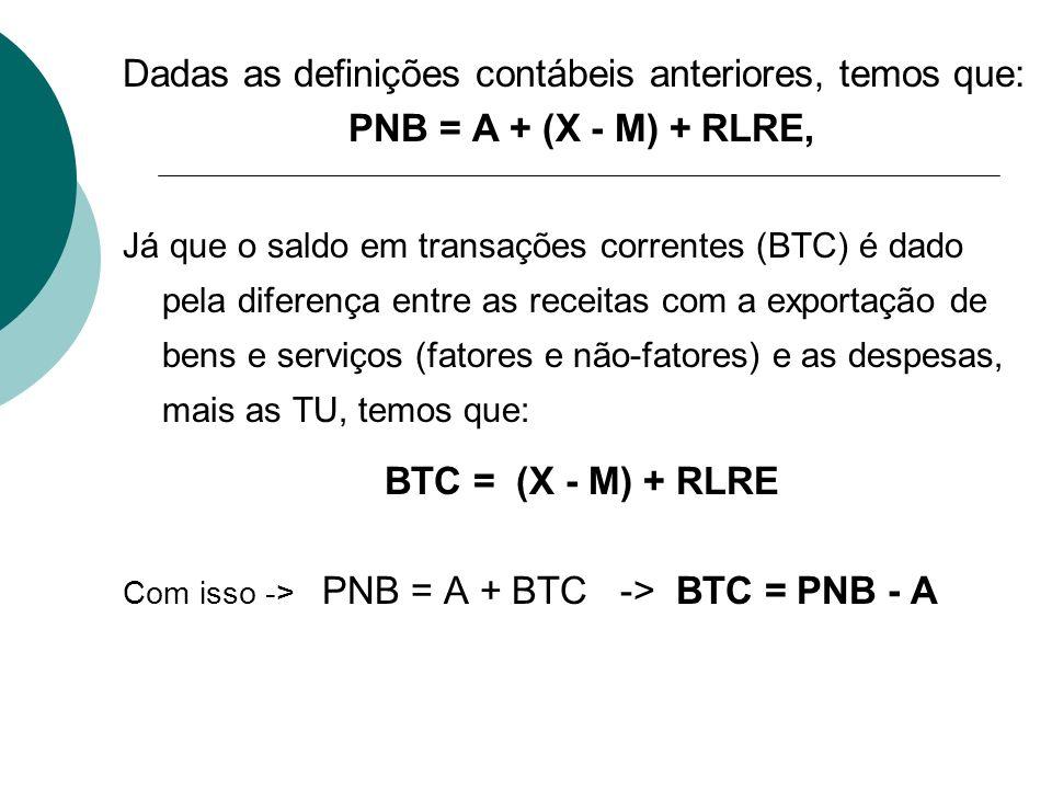 Dadas as definições contábeis anteriores, temos que: PNB = A + (X - M) + RLRE, Já que o saldo em transações correntes (BTC) é dado pela diferença entr