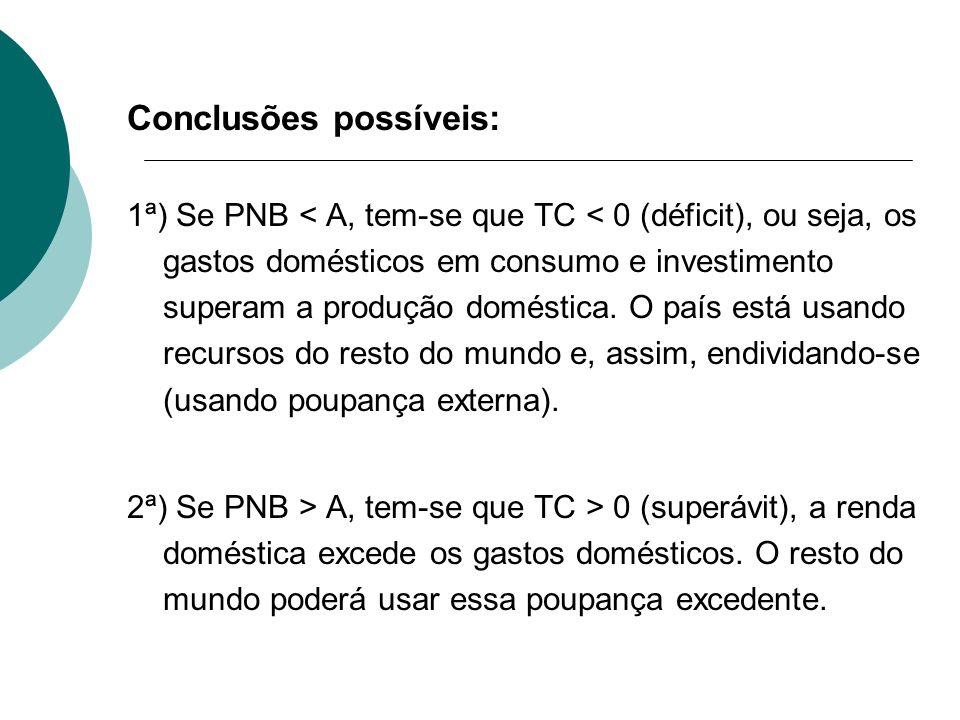Conclusões possíveis: 1ª) Se PNB < A, tem-se que TC < 0 (déficit), ou seja, os gastos domésticos em consumo e investimento superam a produção doméstic