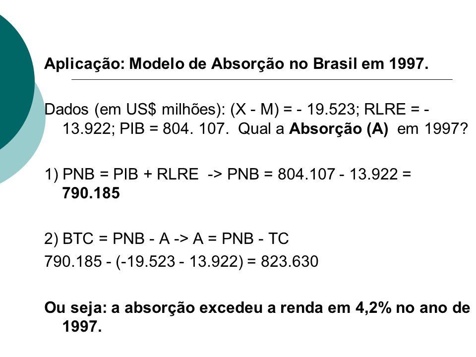 Aplicação: Modelo de Absorção no Brasil em 1997. Dados (em US$ milhões): (X - M) = - 19.523; RLRE = - 13.922; PIB = 804. 107. Qual a Absorção (A) em 1