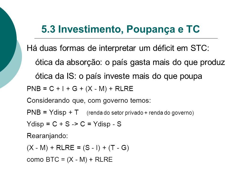 5.3 Investimento, Poupança e TC Há duas formas de interpretar um déficit em STC: ótica da absorção: o país gasta mais do que produz ótica da IS: o paí