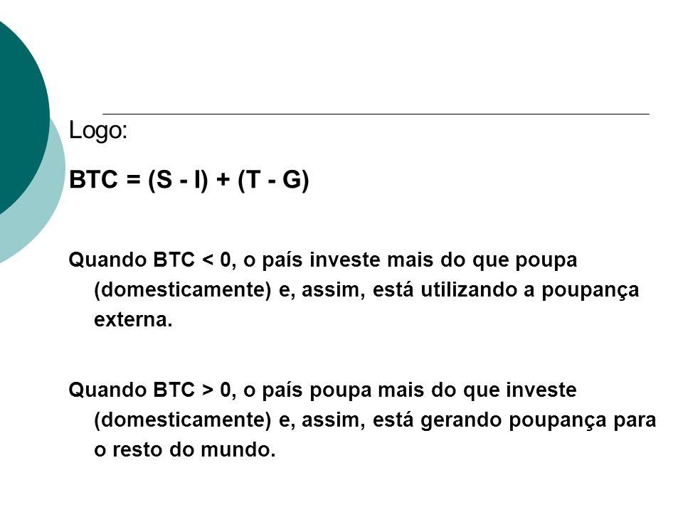 Logo: BTC = (S - I) + (T - G) Quando BTC < 0, o país investe mais do que poupa (domesticamente) e, assim, está utilizando a poupança externa. Quando B