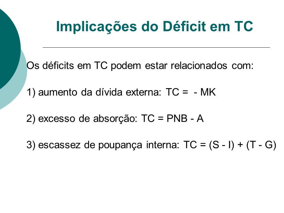Implicações do Déficit em TC Os déficits em TC podem estar relacionados com: 1) aumento da dívida externa: TC = - MK 2) excesso de absorção: TC = PNB