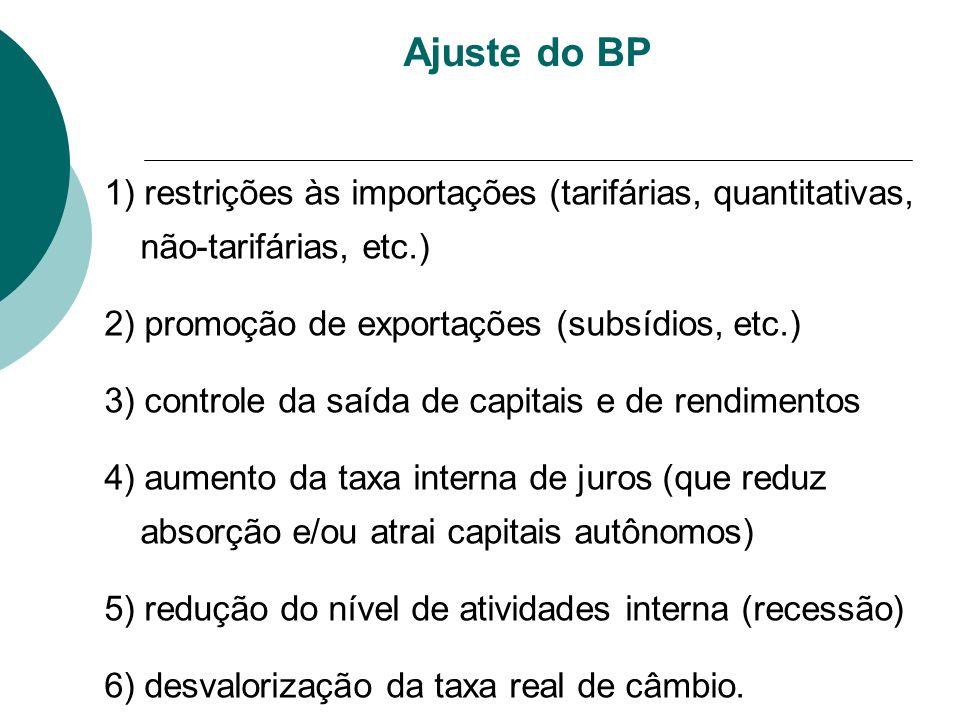 Ajuste do BP 1) restrições às importações (tarifárias, quantitativas, não-tarifárias, etc.) 2) promoção de exportações (subsídios, etc.) 3) controle d