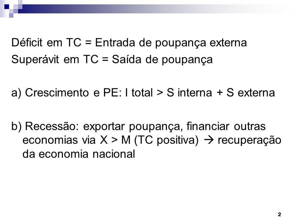 2 Déficit em TC = Entrada de poupança externa Superávit em TC = Saída de poupança a) Crescimento e PE: I total > S interna + S externa b) Recessão: ex