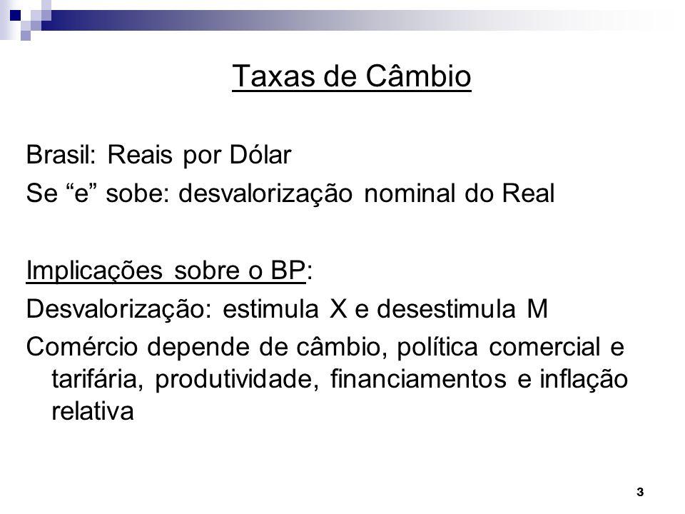 3 Taxas de Câmbio Brasil: Reais por Dólar Se e sobe: desvalorização nominal do Real Implicações sobre o BP: Desvalorização: estimula X e desestimula M