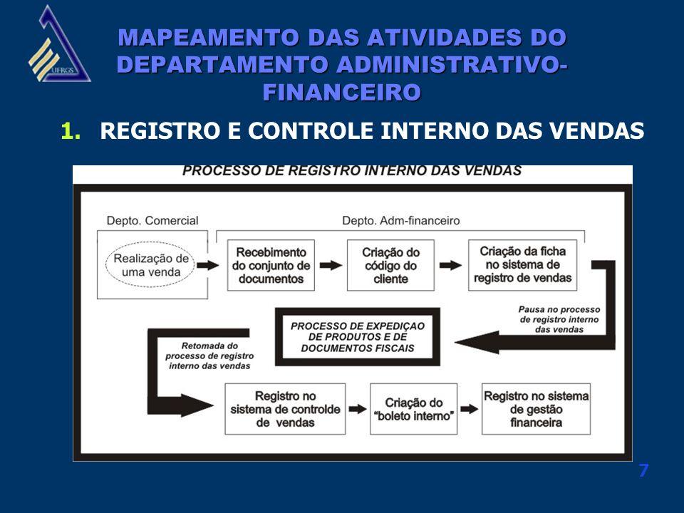 7 MAPEAMENTO DAS ATIVIDADES DO DEPARTAMENTO ADMINISTRATIVO- FINANCEIRO 1.REGISTRO E CONTROLE INTERNO DAS VENDAS