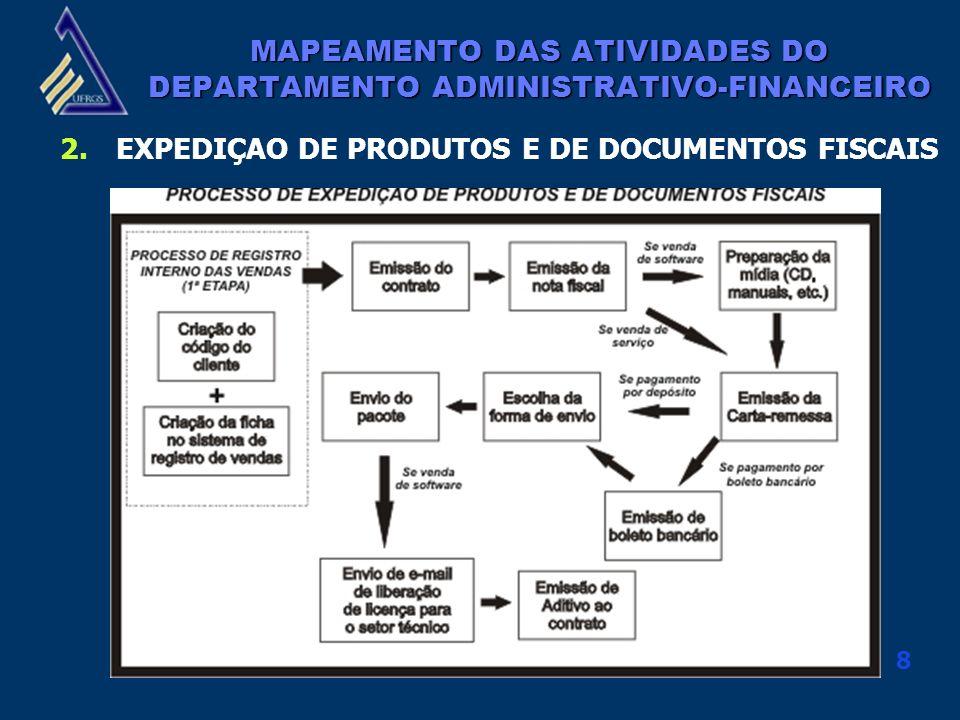 8 MAPEAMENTO DAS ATIVIDADES DO DEPARTAMENTO ADMINISTRATIVO-FINANCEIRO 2.EXPEDIÇAO DE PRODUTOS E DE DOCUMENTOS FISCAIS