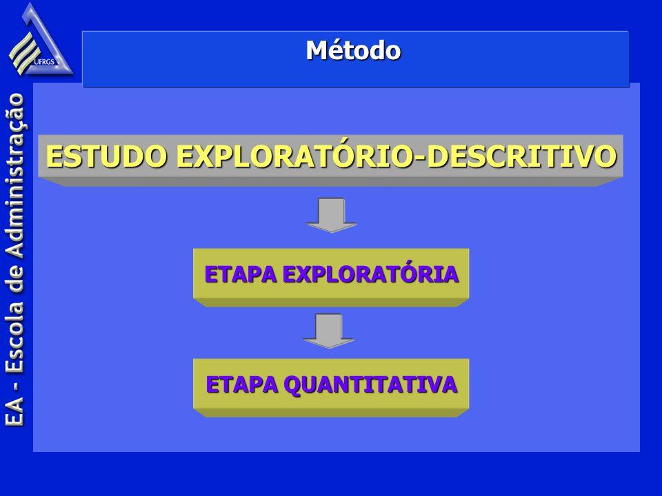 Método ESTUDO EXPLORATÓRIO-DESCRITIVO ETAPA EXPLORATÓRIA ETAPA QUANTITATIVA