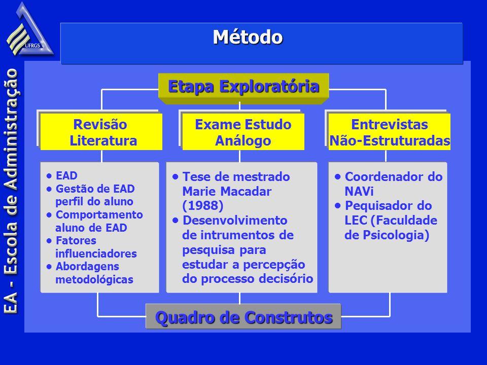 Etapa Exploratória Método Revisão Literatura Exame Estudo Análogo Entrevistas Não-Estruturadas EAD Gestão de EAD perfil do aluno Comportamento aluno d
