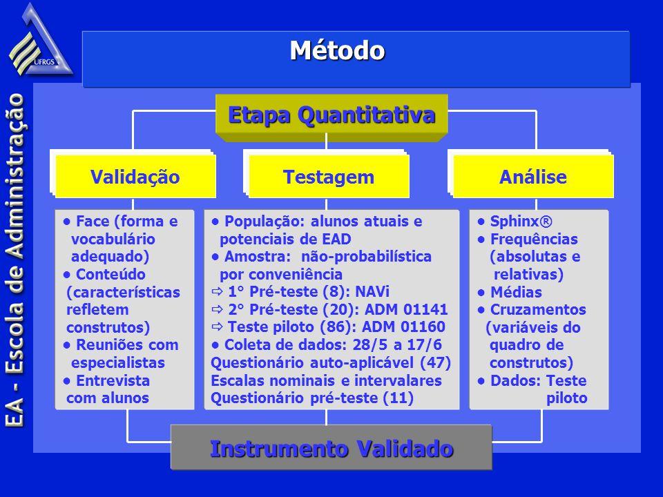 Método Etapa Quantitativa ValidaçãoTestagemAnálise Face (forma e vocabulário adequado) Conteúdo (características refletem construtos) Reuniões com esp