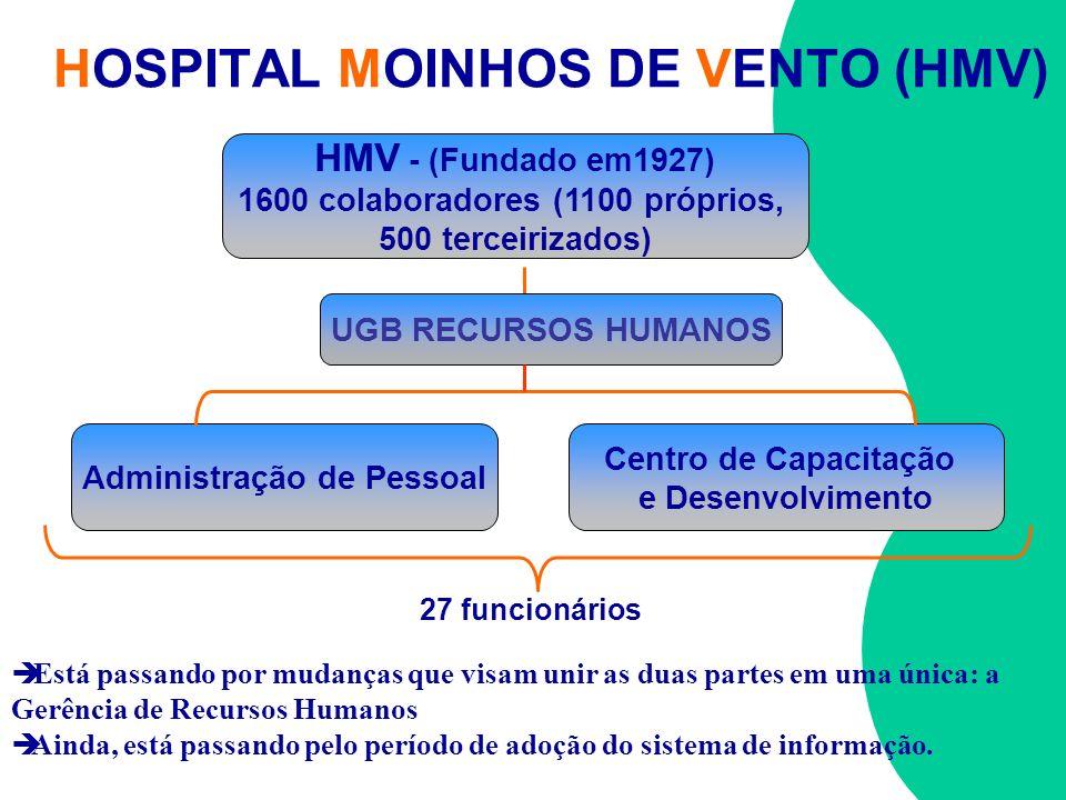 HOSPITAL MOINHOS DE VENTO (HMV) Está passando por mudanças que visam unir as duas partes em uma única: a Gerência de Recursos Humanos Ainda, está pass