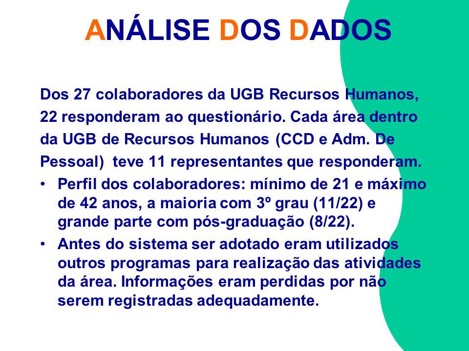 ANÁLISE DOS DADOS Dos 27 colaboradores da UGB Recursos Humanos, 22 responderam ao questionário. Cada área dentro da UGB de Recursos Humanos (CCD e Adm