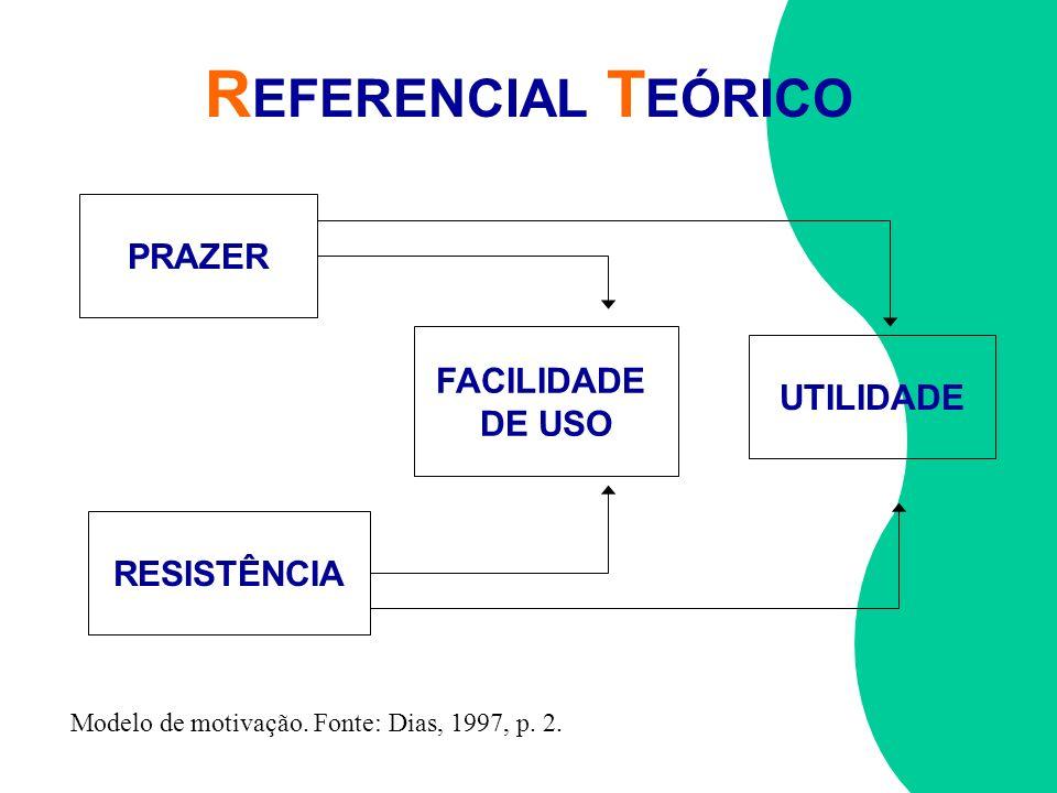 R EFERENCIAL T EÓRICO PRAZER RESISTÊNCIA FACILIDADE DE USO UTILIDADE Modelo de motivação. Fonte: Dias, 1997, p. 2.