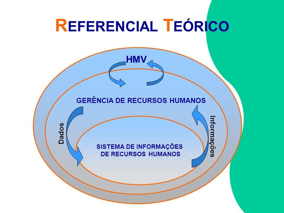 R EFERENCIAL T EÓRICO HMV GERÊNCIA DE RECURSOS HUMANOS SISTEMA DE INFORMAÇÕES DE RECURSOS HUMANOS Informações Dados