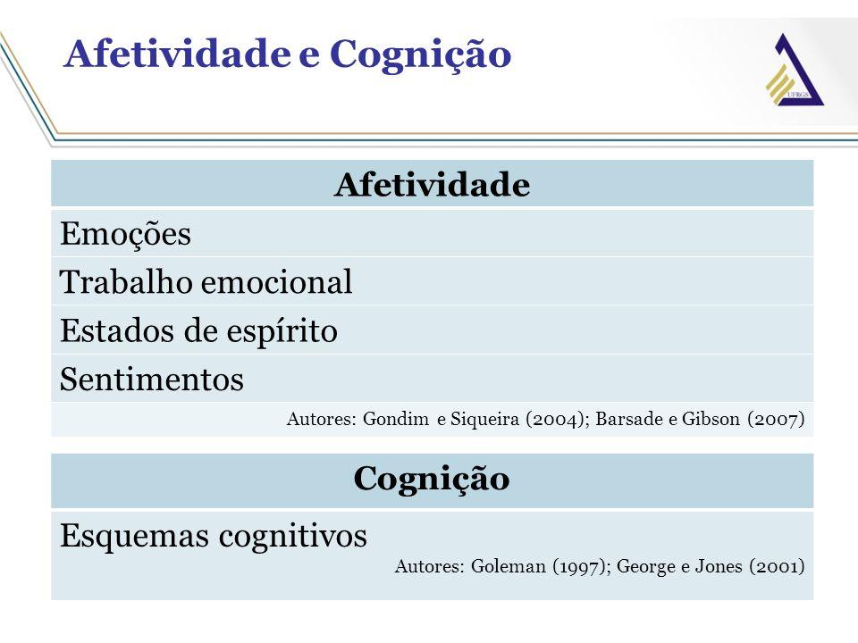 Afetividade e Cognição Afetividade Emoções Trabalho emocional Estados de espírito Sentimentos Autores: Gondim e Siqueira (2004); Barsade e Gibson (200