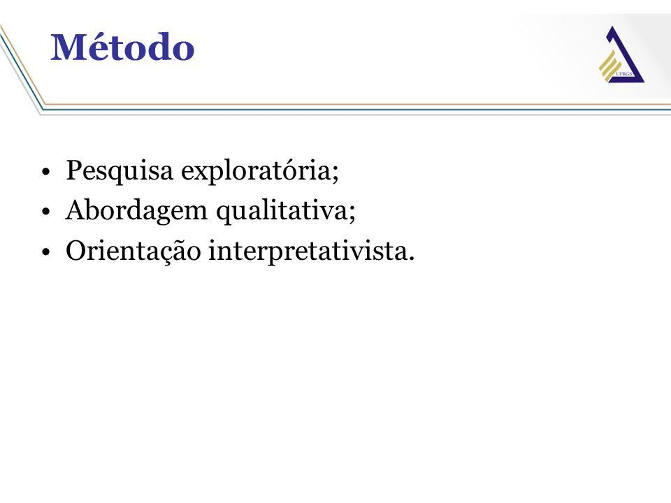 Método Pesquisa exploratória; Abordagem qualitativa; Orientação interpretativista.