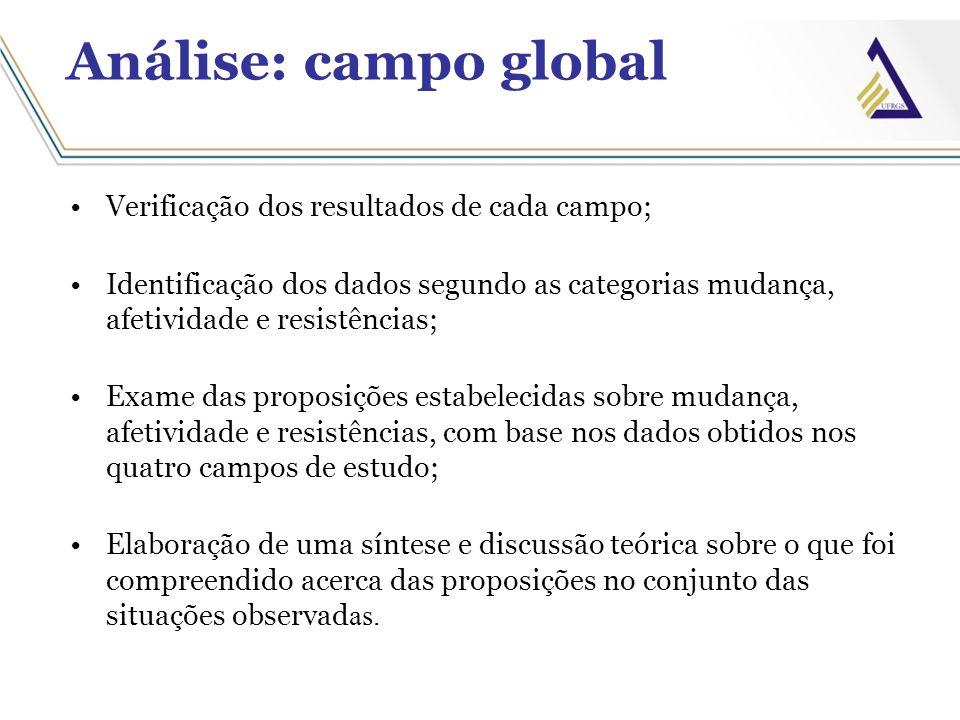 Análise: campo global Verificação dos resultados de cada campo; Identificação dos dados segundo as categorias mudança, afetividade e resistências; Exa