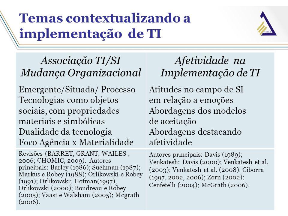 Temas contextualizando a implementação de TI Associação TI/SI Mudança Organizacional Emergente/Situada/ Processo Tecnologias como objetos sociais, com