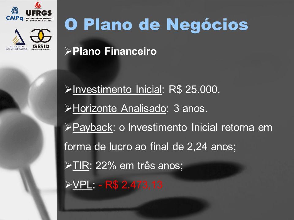 O Plano de Negócios Plano Financeiro Investimento Inicial: R$ 25.000. Horizonte Analisado: 3 anos. Payback: o Investimento Inicial retorna em forma de