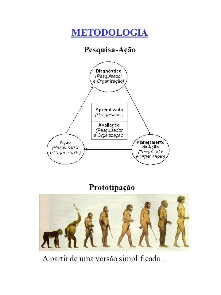METODOLOGIA Prototipação Pesquisa-Ação A partir de uma versão simplificada...