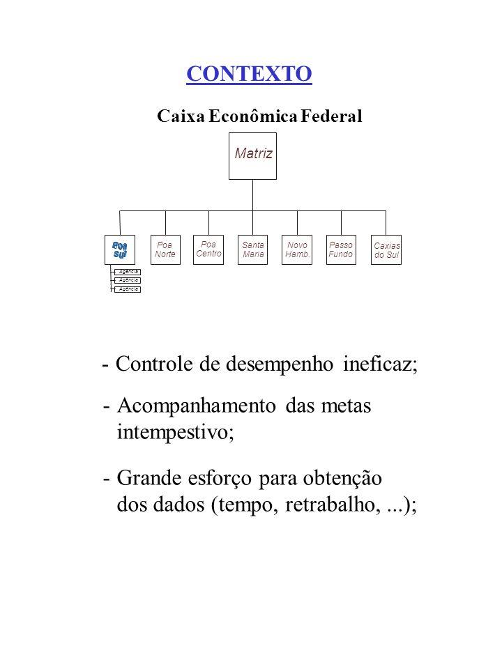 CONTEXTO Matriz Poa Norte Poa Centro Novo Hamb. Passo Fundo Caxias do Sul Santa Maria Agência Caixa Econômica Federal -Controle de desempenho ineficaz