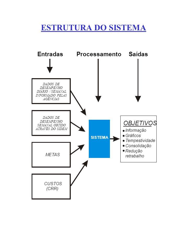 ESTRUTURA DO SISTEMA DADOS DE DESEMPENHO DIÁRIO / SEMANAL INFORMADO PELAS AGÊNCIAS DADOS DE DESEMPENHO SEMANAL OBTIDO ATRAVÉS DO SIDEM METAS CUSTOS (C