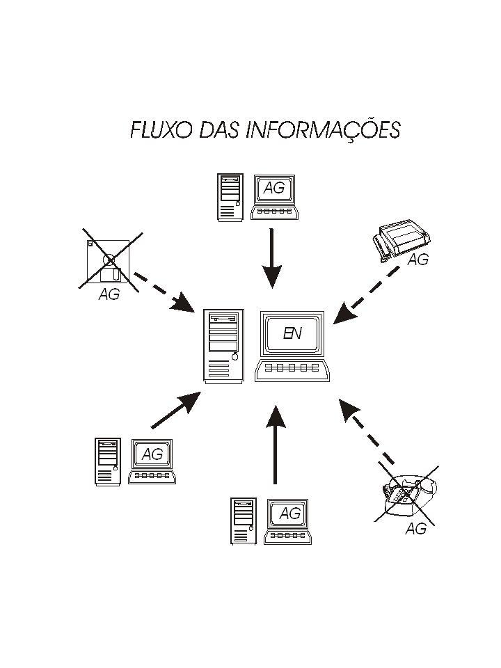 RESULTADOS -Simplificação dos procedimentos; -Agilidade na obtenção das informações; -Padronização e regularidade no fluxo de informações; -Redução da taxa de retrabalho; -Melhor controle da remessa dos dados;