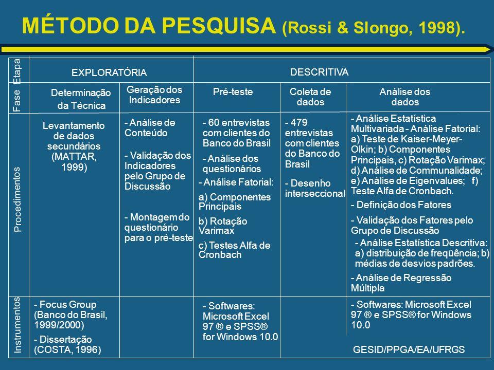 GESID/PPGA/EA/UFRGS MÉTODO DA PESQUISA (Rossi & Slongo, 1998). - Análise Estatística Descritiva: a) distribuição de freqüência; b) médias de desvios p