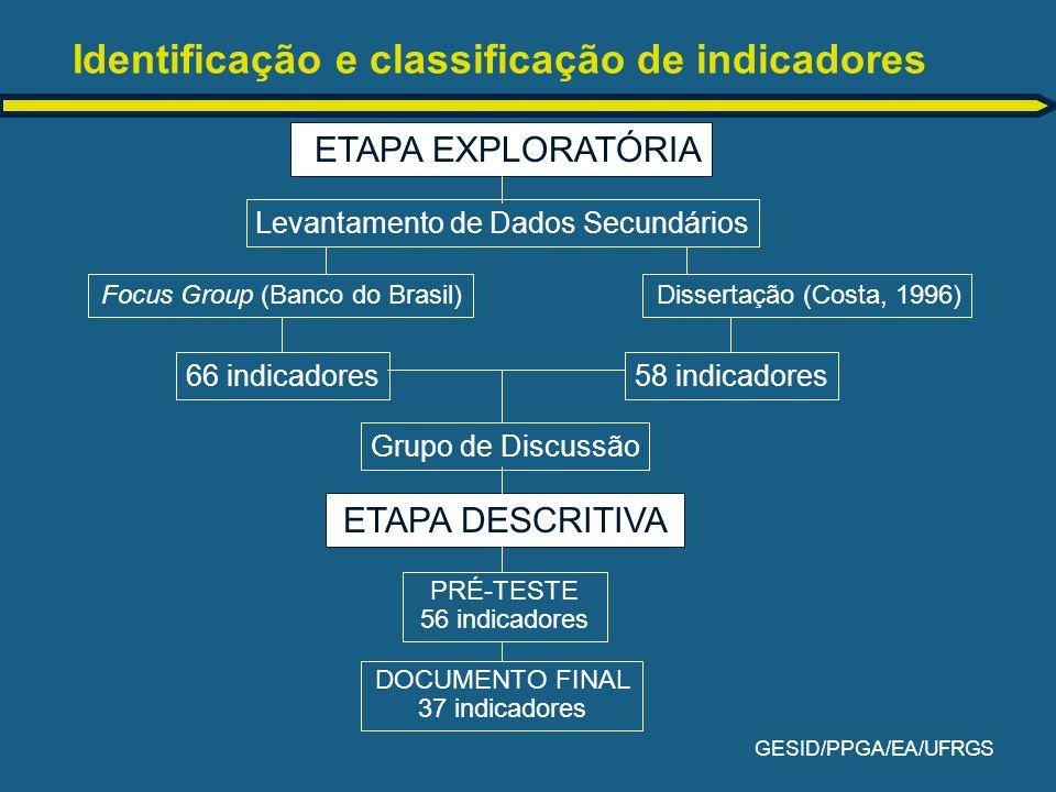 GESID/PPGA/EA/UFRGS Identificação e classificação de indicadores Levantamento de Dados Secundários ETAPA EXPLORATÓRIA Focus Group (Banco do Brasil) 66