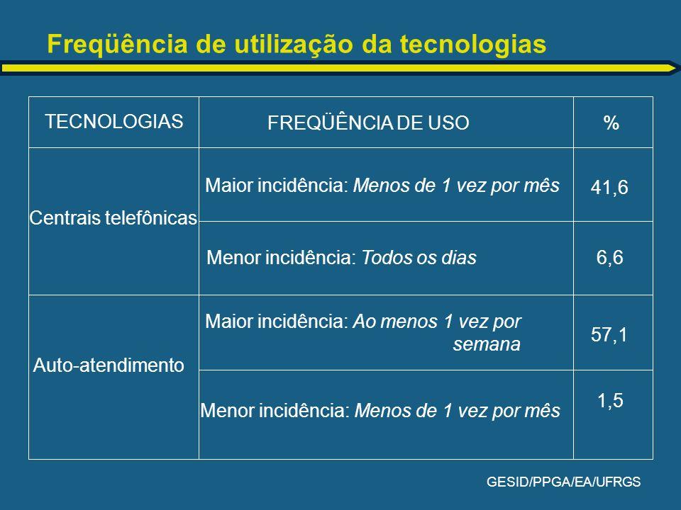 GESID/PPGA/EA/UFRGS Freqüência de utilização da tecnologias Centrais telefônicas Auto-atendimento Maior incidência: Menos de 1 vez por mês TECNOLOGIAS