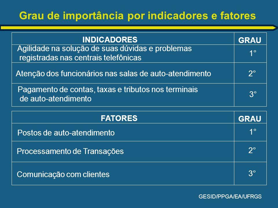 GESID/PPGA/EA/UFRGS Grau de importância por indicadores e fatores FATORES GRAU Postos de auto-atendimento 1° Processamento de Transações 2° Comunicaçã