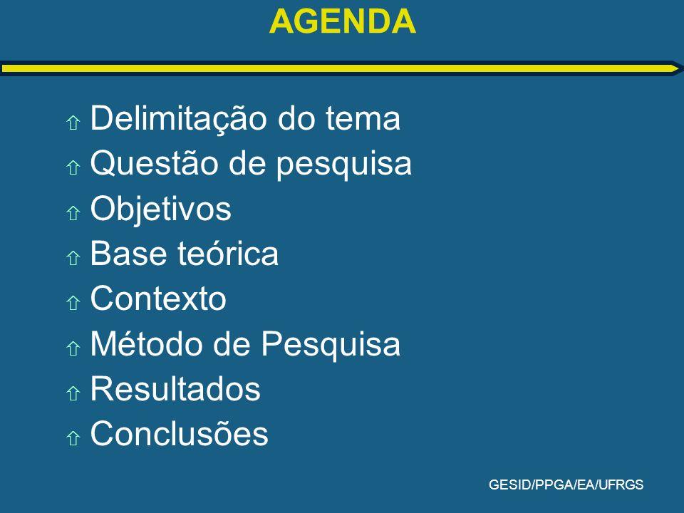 GESID/PPGA/EA/UFRGS AGENDA ñ Delimitação do tema ñ Questão de pesquisa ñ Objetivos ñ Base teórica ñ Contexto ñ Método de Pesquisa ñ Resultados ñ Concl