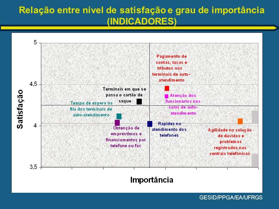 GESID/PPGA/EA/UFRGS Relação entre nível de satisfação e grau de importância (INDICADORES)